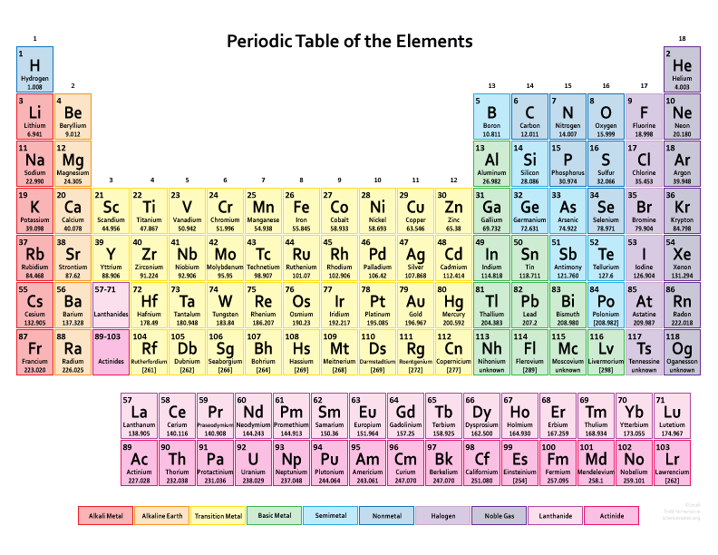 The online test centre blog periodic table graph urtaz Image collections