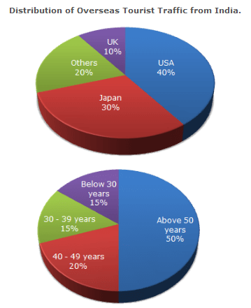 Pie Charts Questions and Answers