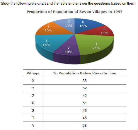 Pie Charts - Numerical Aptitude Questions and Answers